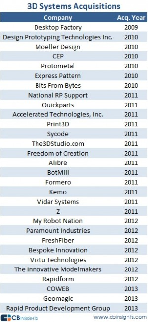 3D Systems - 3D Printing Company Acquisitions