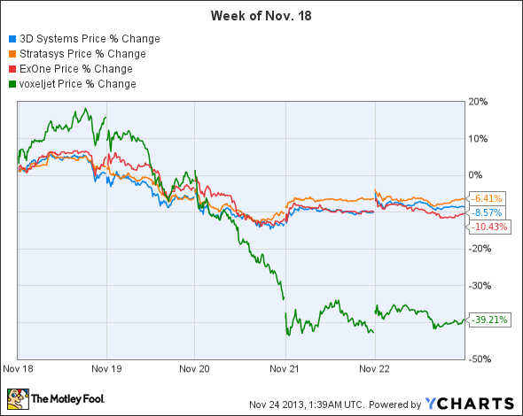 3D Printing Stock Deals – Voxeljet and Its Share Price