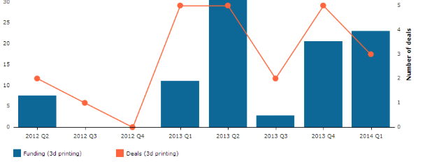 3D Printing Venture Capital – Are VC's Hot To Invest in 3D Printing?