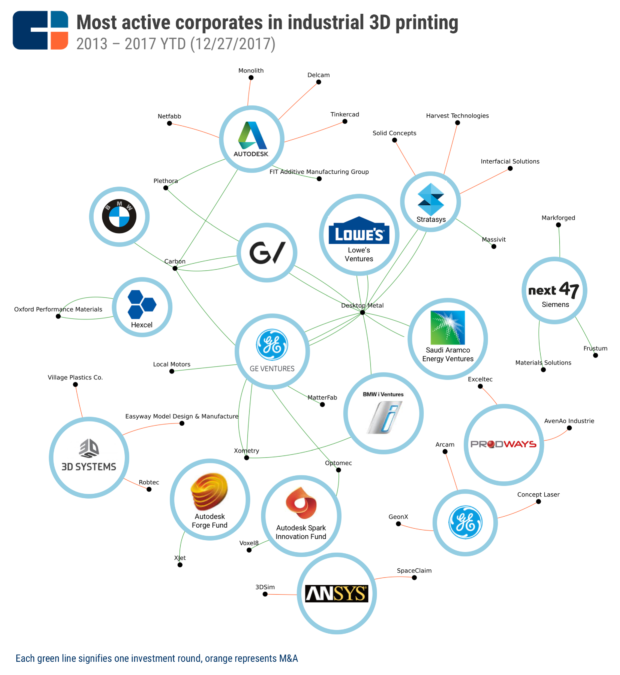 3d printing investments